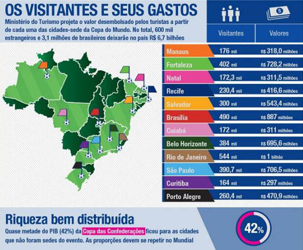 copa_os_visitantes_gastos_Ministério do Turismo