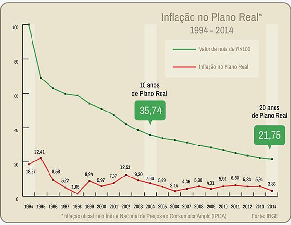1inflacao_no_plano_real