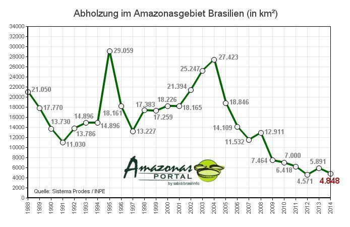 abholzung-amazonas-2014